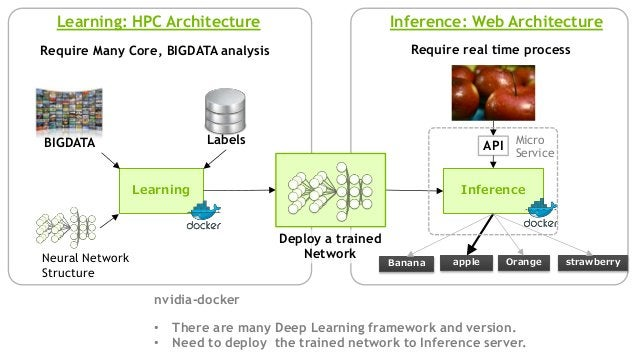 Learning Neural Network Structure Inference Learning: HPC Architecture Inference: Web Architecture BIGDATA Labels Deploy a...