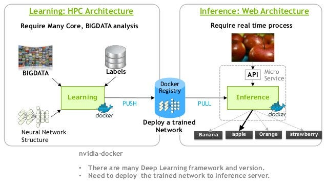 Neural Network Structure Learning: HPC Architecture Inference: Web Architecture BIGDATA Labels Deploy a trained Network ap...