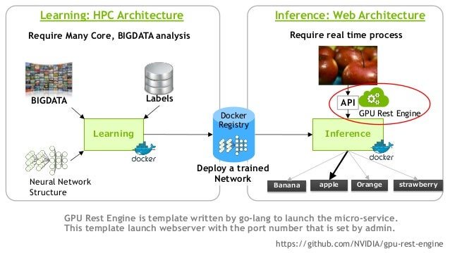 GPU Rest Engine & Nvidia Docker Software stack GPU2 GPU3 GPU4 GPU6 GPU7 NVIDIA CUDA Driver Docker Engine GPU0 GPU1 GPU0 GP...