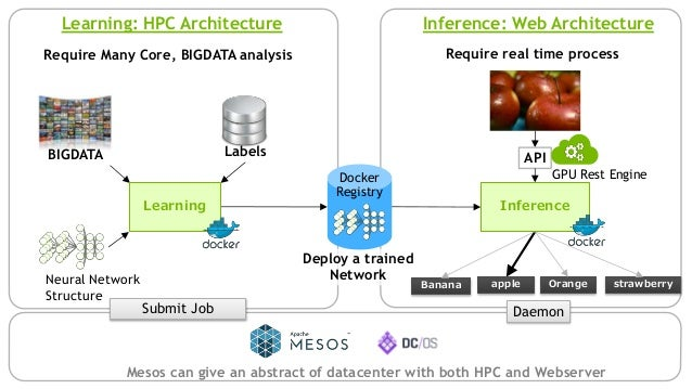 Deep learning services on AWS もしAWSのみで環境を構築するならば・・・