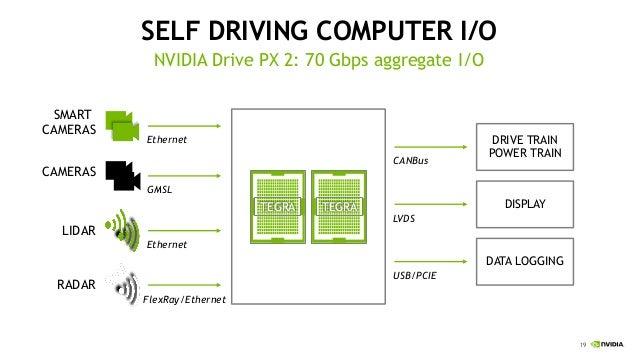 2016 06 nvidia-isc_supercomputing_car_v02