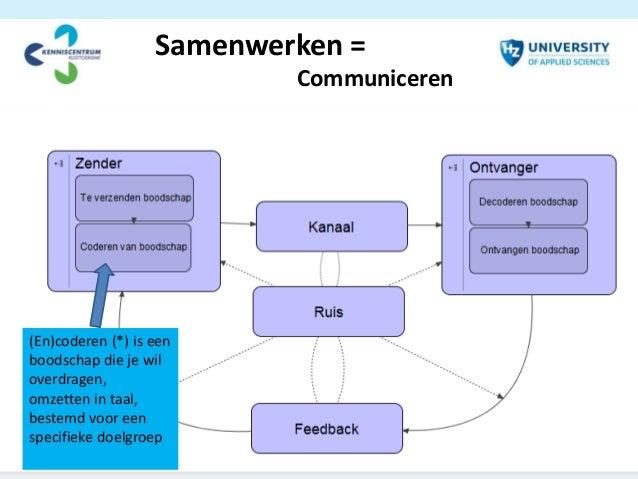 betekenis coderen communicatie