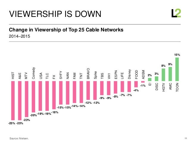 11 2014–2015 Change in Viewership of Top 25 Cable Networks VIEWERSHIP IS DOWN Source: Nielsen. -25% -25% -23% -20% -19% -1...