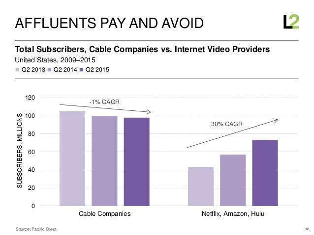 12 ◼ Q2 2013 ◼ Q2 2014 ◼ Q2 2015 United States, 2009–2015 Total Subscribers, Cable Companies vs. Internet Video Providers ...