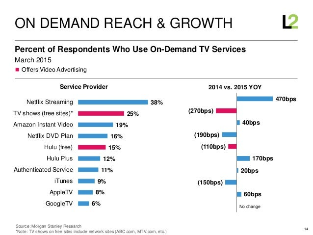 14 ◼ Offers Video Advertising March 2015 Percent of Respondents Who Use On-Demand TV Services ON DEMAND REACH & GROWTH 6% ...