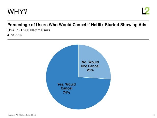 15 June 2016 USA, n=1,200 Netflix Users Percentage of Users Who Would Cancel if Netflix Started Showing Ads WHY? Source: A...