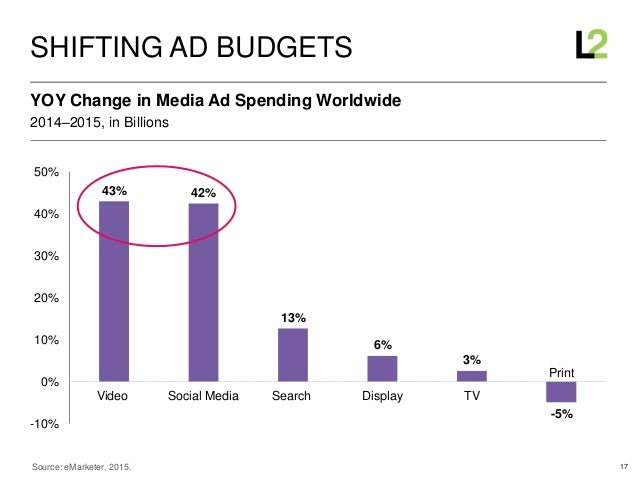 17 43% 42% 13% 6% 3% -5% -10% 0% 10% 20% 30% 40% 50% Video Social Media Search Display TV Print Print 2014–2015, in Billio...