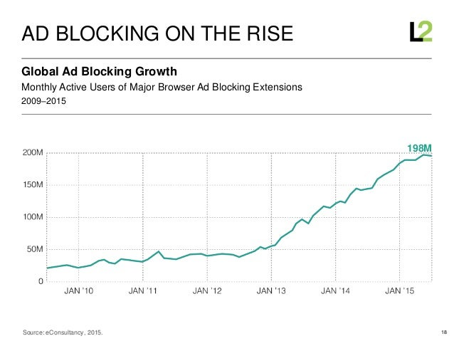 18 2009–2015 Monthly Active Users of Major Browser Ad Blocking Extensions Global Ad Blocking Growth AD BLOCKING ON THE RIS...