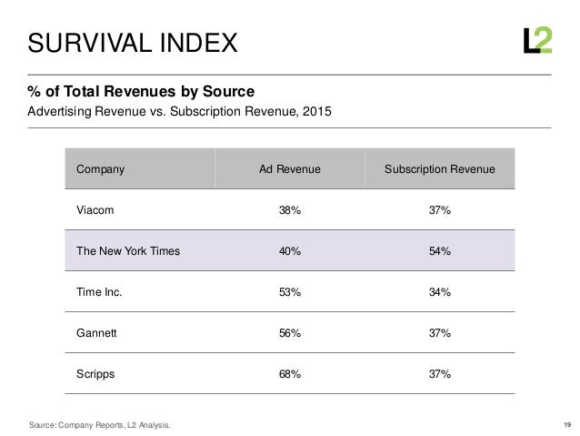 19 Advertising Revenue vs. Subscription Revenue, 2015 % of Total Revenues by Source SURVIVAL INDEX Source: Company Reports...