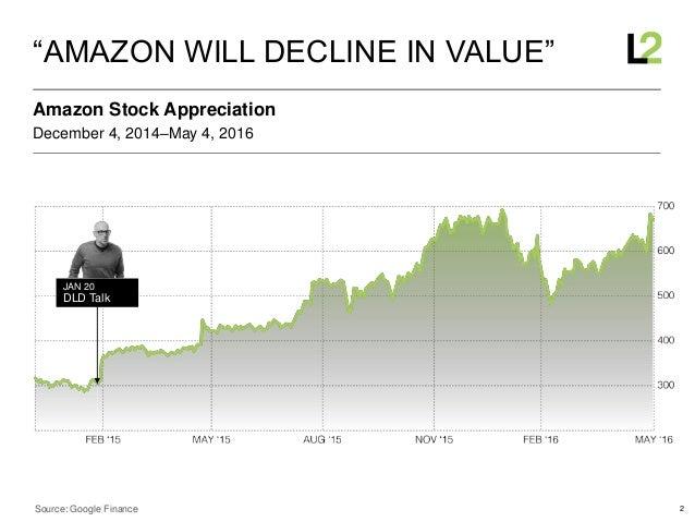"2 December 4, 2014–May 4, 2016 Amazon Stock Appreciation ""AMAZON WILL DECLINE IN VALUE"" Source: Google Finance JAN 20 DLD ..."