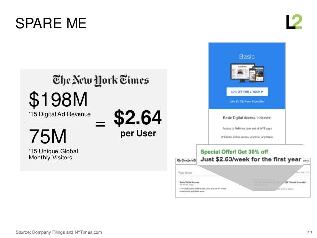 21 $198M'15 Digital Ad Revenue 75M'15 Unique Global Monthly Visitors $2.64 per User = SPARE ME Source: Company Filings and...