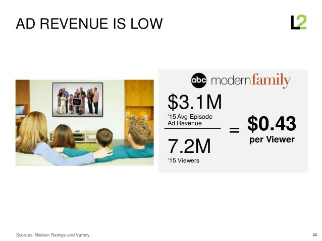 22 AD REVENUE IS LOW $3.1M'15 Avg Episode Ad Revenue 7.2M'15 Viewers $0.43 per Viewer = Sources: Nielsen Ratings and Varie...