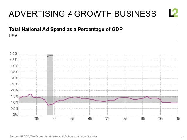 28 USA Total National Ad Spend as a Percentage of GDP ADVERTISING ≠ GROWTH BUSINESS Sources: REDEF, The Economist, eMarket...