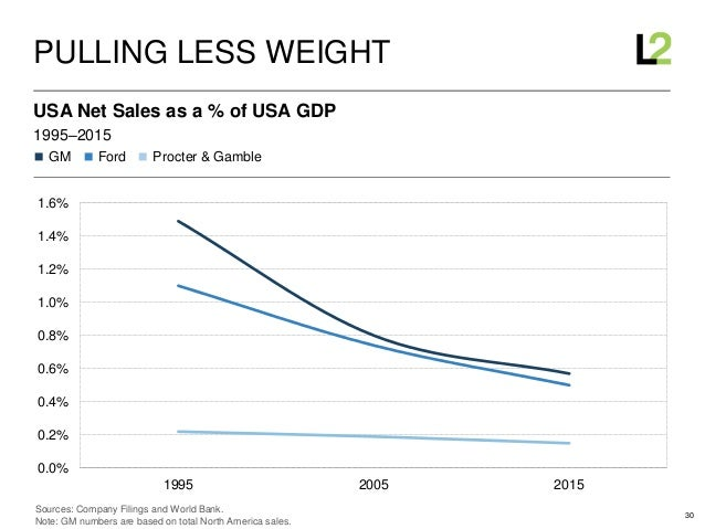 30 ◼ GM ◼ Ford ◼ Procter & Gamble 1995–2015 USA Net Sales as a % of USA GDP PULLING LESS WEIGHT Sources: Company Filings a...