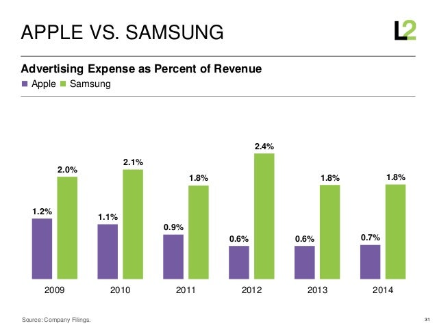 31 ◼ Apple ◼ Samsung Advertising Expense as Percent of Revenue APPLE VS. SAMSUNG Source: Company Filings. 1.2% 1.1% 0.9% 0...