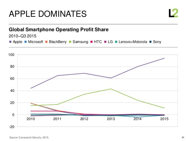 32 ◼ Apple ◼ Microsoft ◼ BlackBerry ◼ Samsung ◼ HTC ◼ LG ◼ Lenovo+Motorola ◼ Sony 2010–Q3 2015 Global Smartphone Operating...