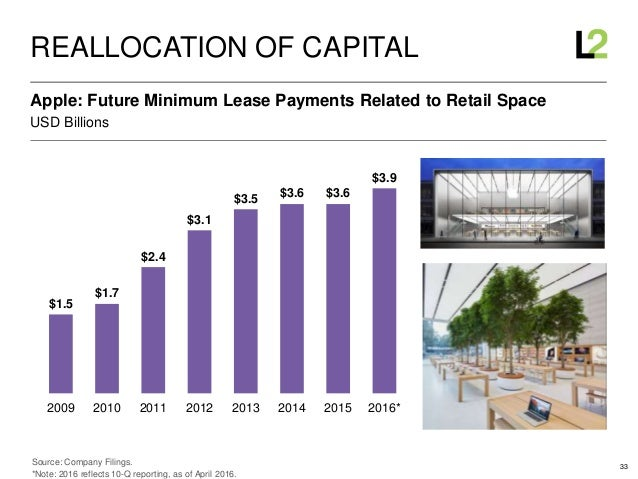 33 USD Billions Apple: Future Minimum Lease Payments Related to Retail Space REALLOCATION OF CAPITAL $1.5 $1.7 $2.4 $3.1 $...