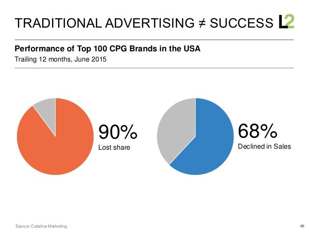 35 90% Lost share 33% 75% Trailing 12 months, June 2015 Performance of Top 100 CPG Brands in the USA TRADITIONAL ADVERTISI...