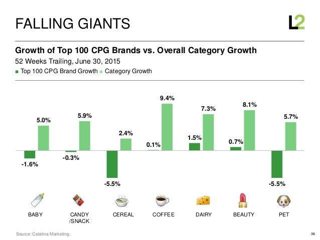 36 ■ Top 100 CPG Brand Growth ■ Category Growth 52 Weeks Trailing, June 30, 2015 Growth of Top 100 CPG Brands vs. Overall ...