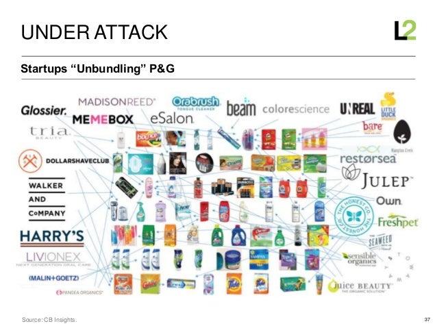 """37 Startups """"Unbundling"""" P&G UNDER ATTACK Source: CB Insights."""
