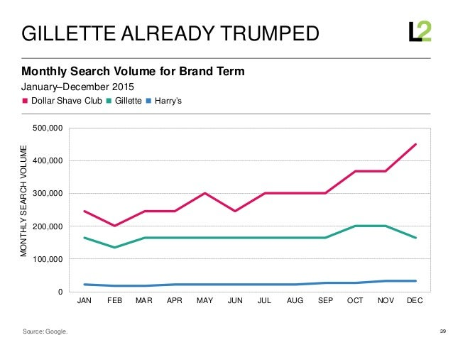 39 ◼ Dollar Shave Club ◼ Gillette ◼ Harry's January–December 2015 Monthly Search Volume for Brand Term GILLETTE ALREADY TR...