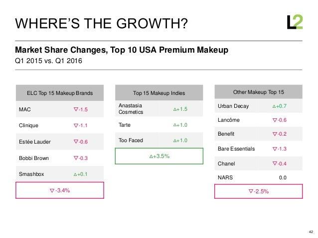 42 Q1 2015 vs. Q1 2016 Market Share Changes, Top 10 USA Premium Makeup WHERE'S THE GROWTH? ELC Top 15 Makeup Brands MAC ▽-...