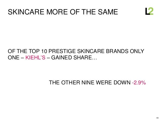 43 SKINCARE MORE OF THE SAME OF THE TOP 10 PRESTIGE SKINCARE BRANDS ONLY ONE – KIEHL'S – GAINED SHARE… THE OTHER NINE WERE...