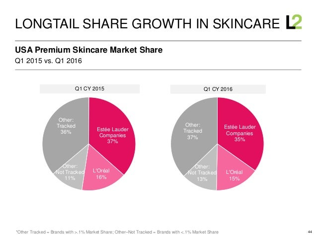 44 Q1 2015 vs. Q1 2016 USA Premium Skincare Market Share LONGTAIL SHARE GROWTH IN SKINCARE *Other Tracked = Brands with >....