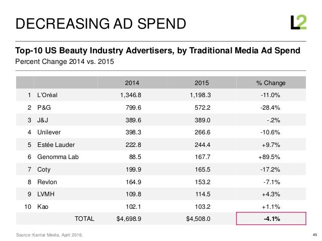 45 Percent Change 2014 vs. 2015 Top-10 US Beauty Industry Advertisers, by Traditional Media Ad Spend DECREASING AD SPEND S...