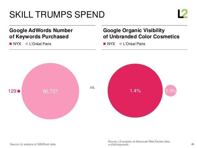 49  NYX  L'Oréal Paris  NYX  L'Oréal Paris Google AdWords Number of Keywords Purchased SKILL TRUMPS SPEND Source: L2 a...
