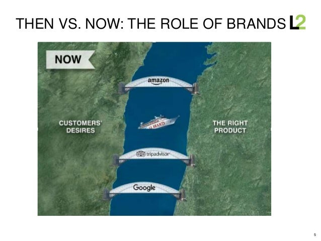 5 THEN VS. NOW: THE ROLE OF BRANDS