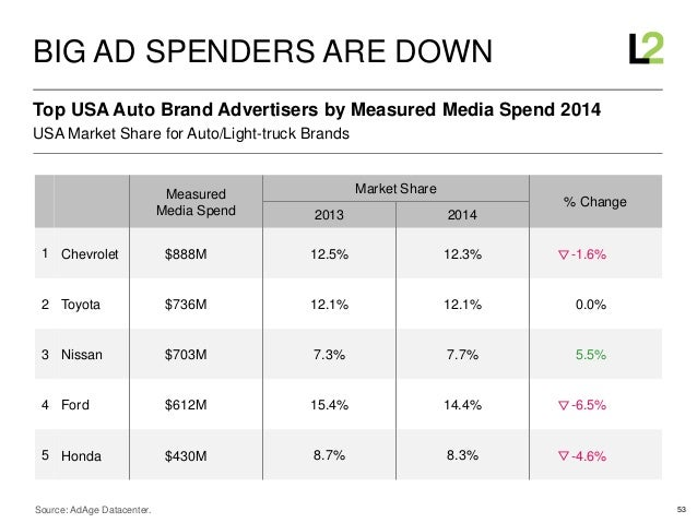 53 USA Market Share for Auto/Light-truck Brands Top USA Auto Brand Advertisers by Measured Media Spend 2014 BIG AD SPENDER...