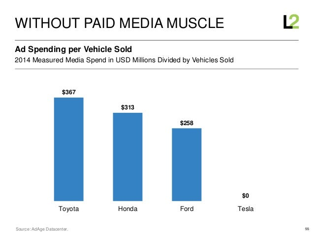 55 2014 Measured Media Spend in USD Millions Divided by Vehicles Sold Ad Spending per Vehicle Sold WITHOUT PAID MEDIA MUSC...