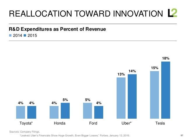 57 4% 4% 5% 13% 15% 4% 5% 4% 14% 18% Toyota* Honda Ford Uber* Tesla  2014  2015 R&D Expenditures as Percent of Revenue R...