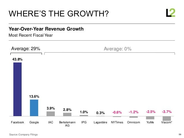 59 43.8% 13.6% 3.9% 2.8% 1.0% 0.3% -0.6% -1.2% -2.5% -3.7% Facebook Google IAC Bertelsmann AG IPG Lagardère NYTimes Omnico...
