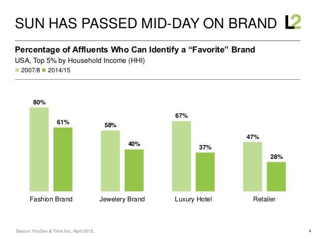 6 80% 58% 67% 47% 61% 40% 37% 28% Fashion Brand Jewelery Brand Luxury Hotel Retailer  2007/8  2014/15 USA, Top 5% by Hou...