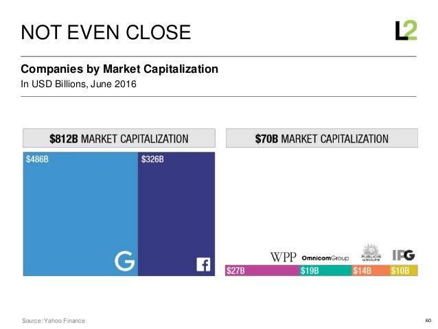 60 In USD Billions, June 2016 Companies by Market Capitalization NOT EVEN CLOSE Source: Yahoo Finance