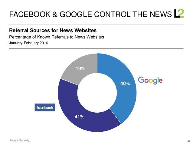 61 January-February 2016 Percentage of Known Referrals to News Websites Referral Sources for News Websites FACEBOOK & GOOG...