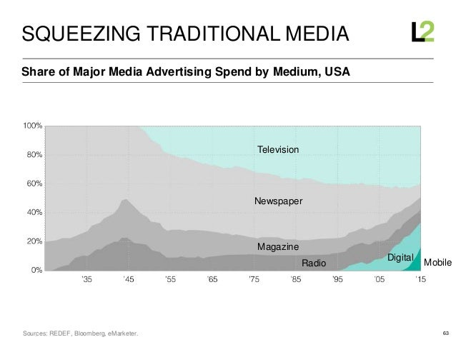 63 Share of Major Media Advertising Spend by Medium, USA SQUEEZING TRADITIONAL MEDIA Sources: REDEF, Bloomberg, eMarketer....