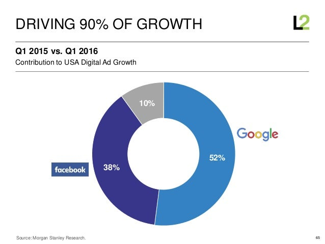 65 Contribution to USA Digital Ad Growth Q1 2015 vs. Q1 2016 DRIVING 90% OF GROWTH Source: Morgan Stanley Research. 52% 38...