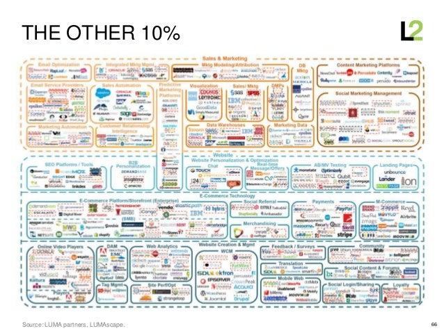 66 THE OTHER 10% Source: LUMA partners, LUMAscape.