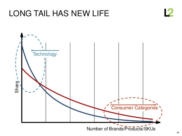 69 LONG TAIL HAS NEW LIFEShare Number of Brands/Products/SKUs Technology Consumer Categories