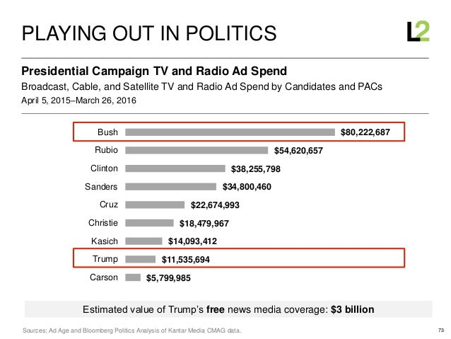 73 April 5, 2015–March 26, 2016 Broadcast, Cable, and Satellite TV and Radio Ad Spend by Candidates and PACs Presidential ...