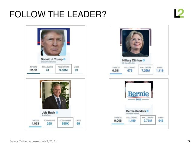 74 FOLLOW THE LEADER? Source: Twitter, accessed July 7, 2016.