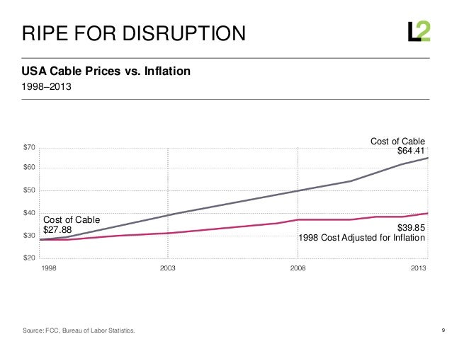9 1998–2013 USA Cable Prices vs. Inflation RIPE FOR DISRUPTION Source: FCC, Bureau of Labor Statistics. Cost of Cable $27....