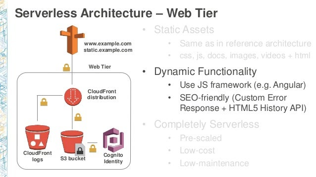 Serverless Microservices - Real life story of a Web App that uses Ang…