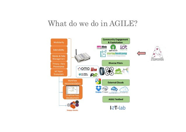 What do we do in AGILE?