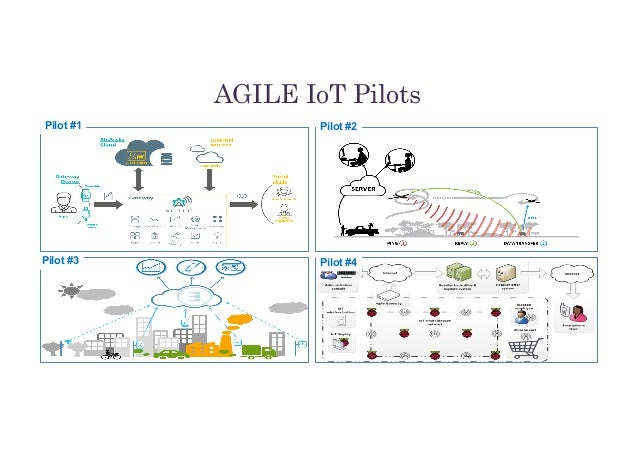 AGILE IoT Pilots May-2016 Copyright (c) 2016, Eclipse Foundation, Inc. Made available under the Eclipse Public License 1.0...