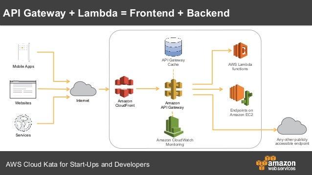 以AWS Lambda與Amazon API Gateway打造無伺服器後端