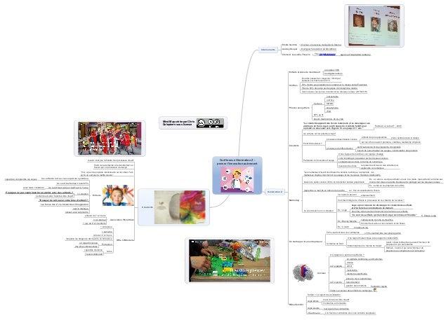 Mind Map créée par Chris Delepierre sous licence Docteur en sciences de Gestion à SkemaElodie Gentina Designer innovation ...